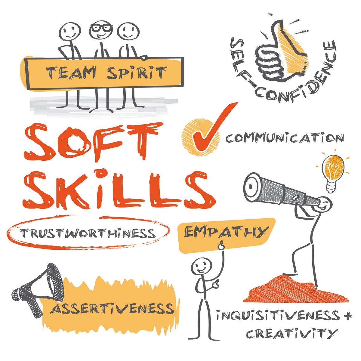 the importance of leadership skills marketing skills and financial skills in starting a business wit Importance of communication skills in business, workplace & profession life communication is a most important skill communication skills are not only needed in daily personal life, but also required in the profession, workplace and in business.